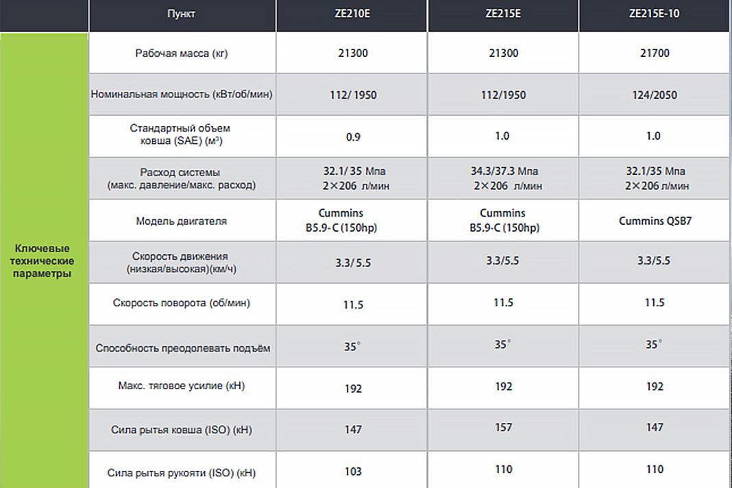 Сравнительные характеристики по моделям экскаваторов Zoomlion