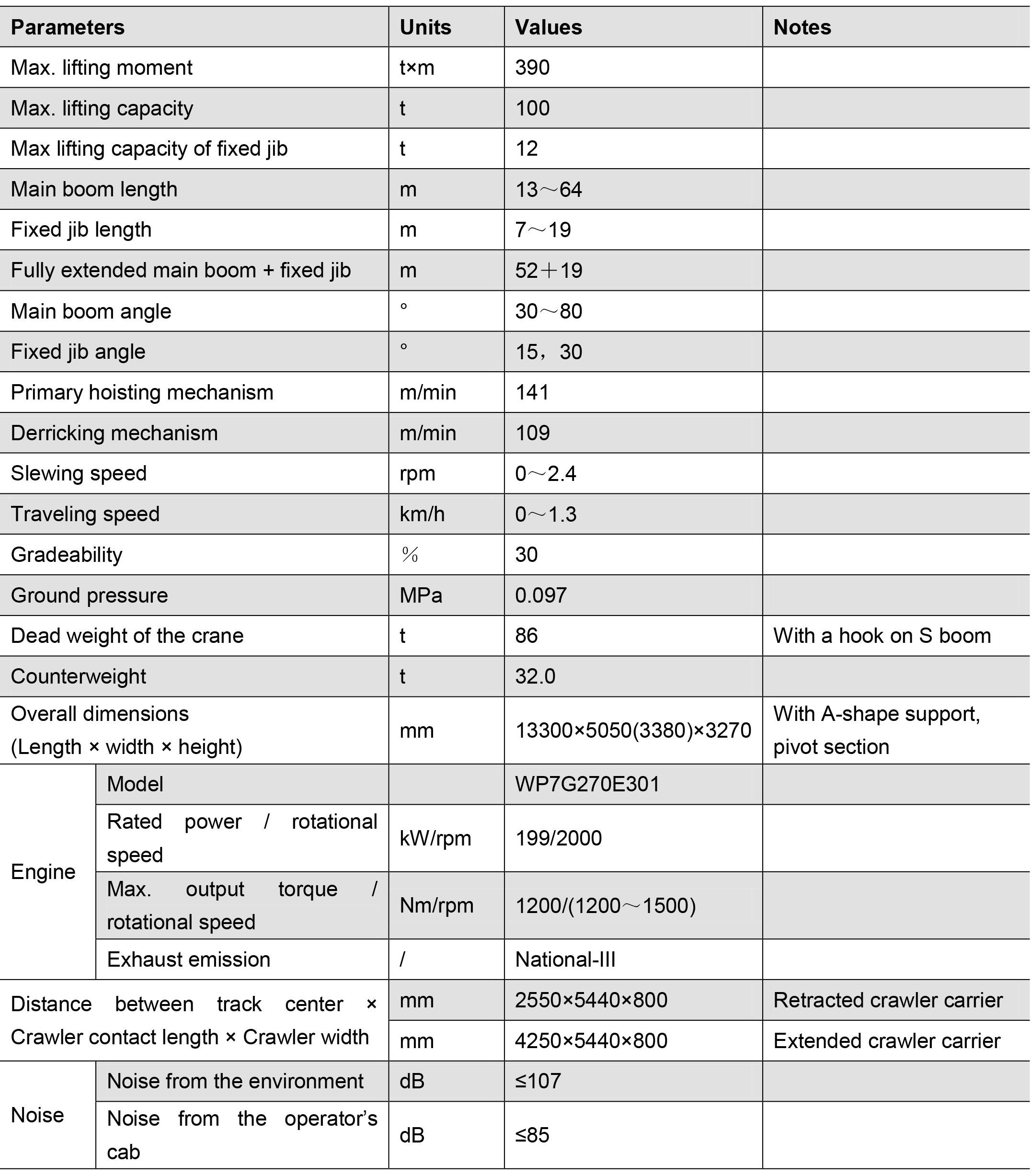 Технические характеристики гусеничного крана ZCC100H Zoomlion