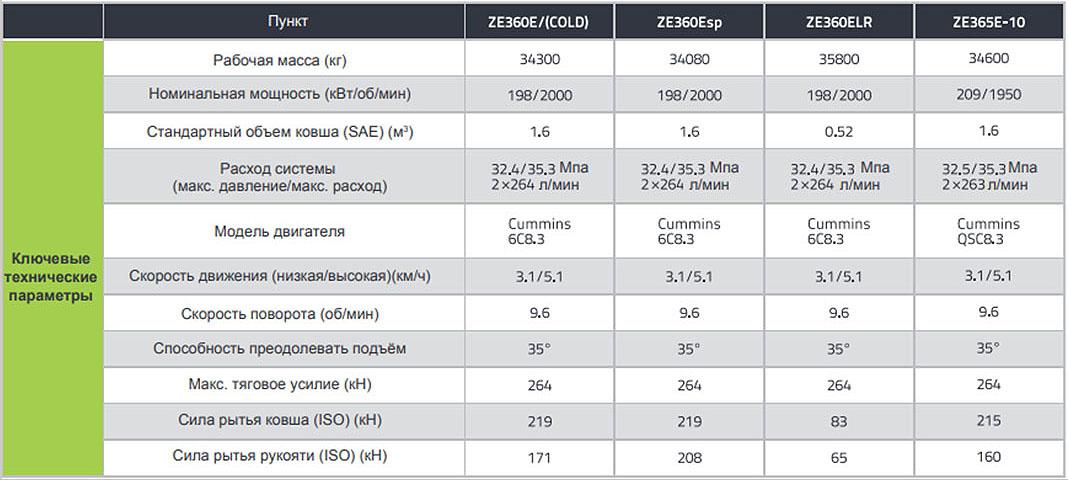 Характеристики экскаватора Zoomlion ZE360