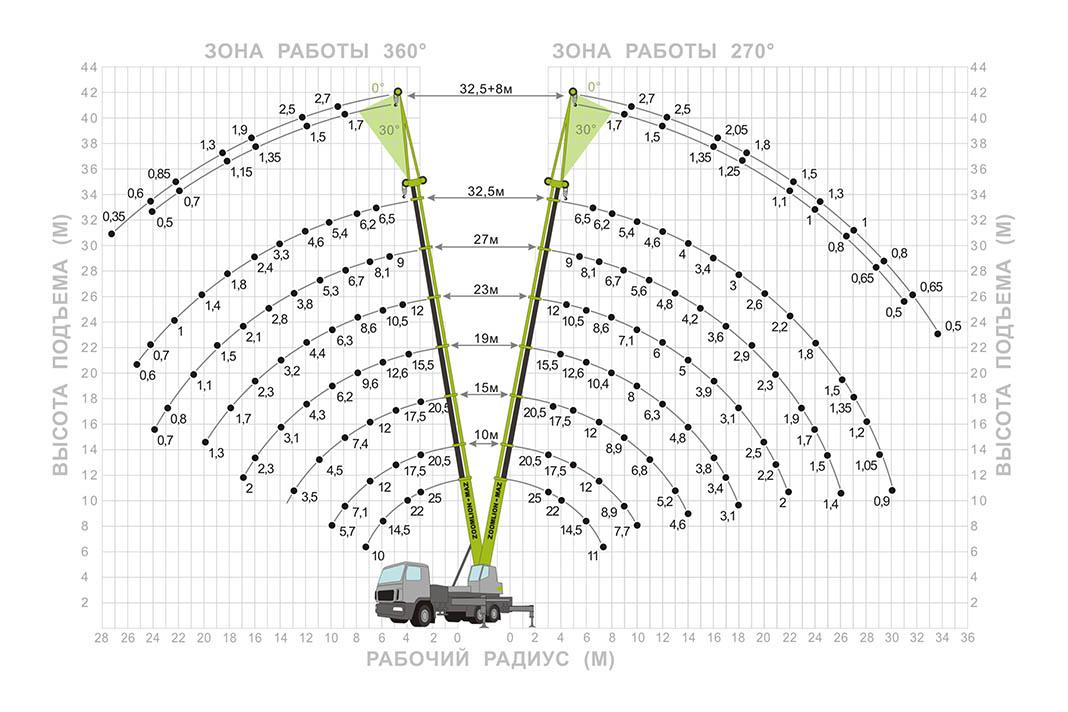 Грузовысотные характеристики автокрана ZMC-25-1С Zoomlion МАЗ
