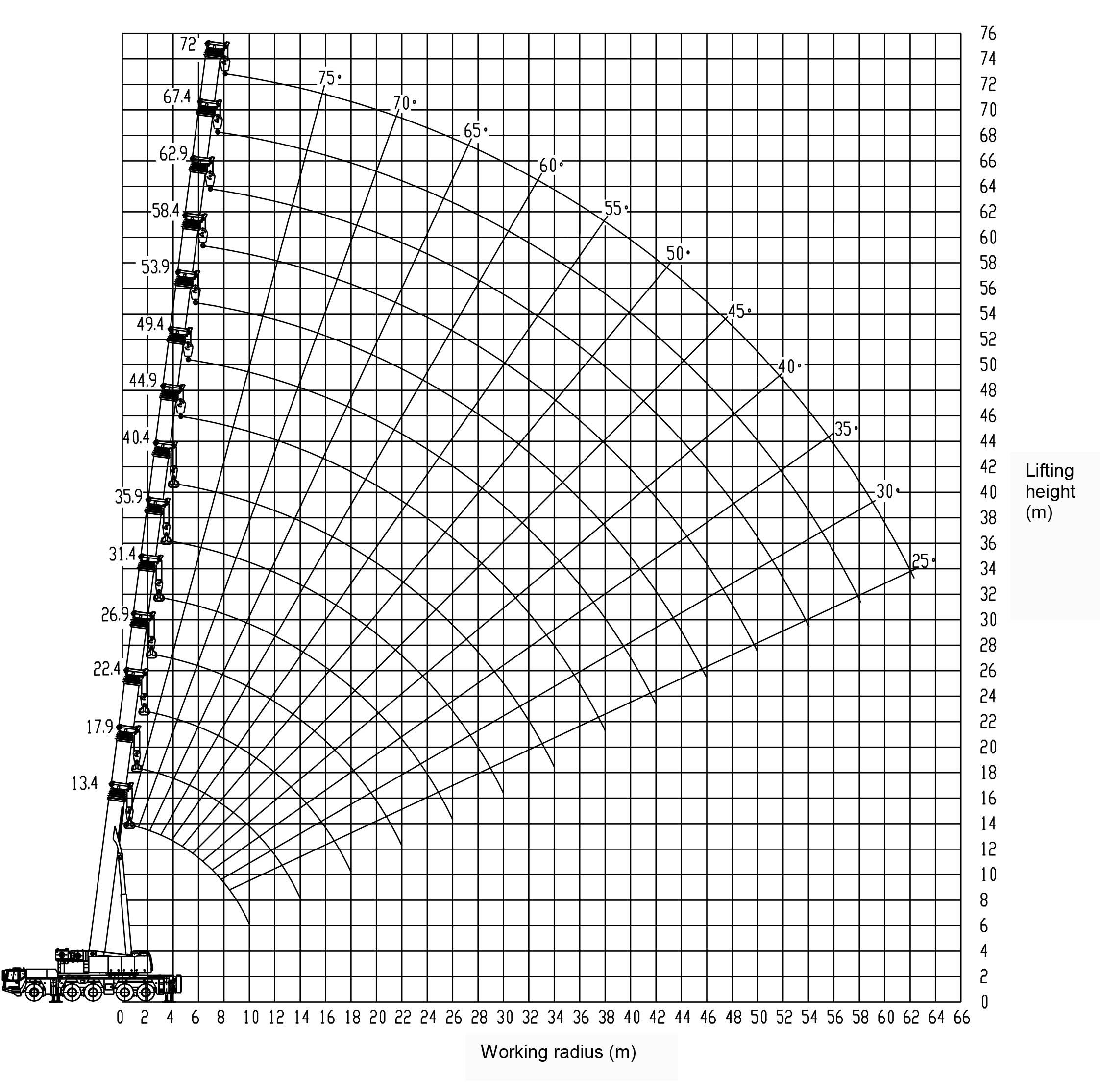 Грузовысотные характеристики полноприводного крана ZAT2000 Zoomlion