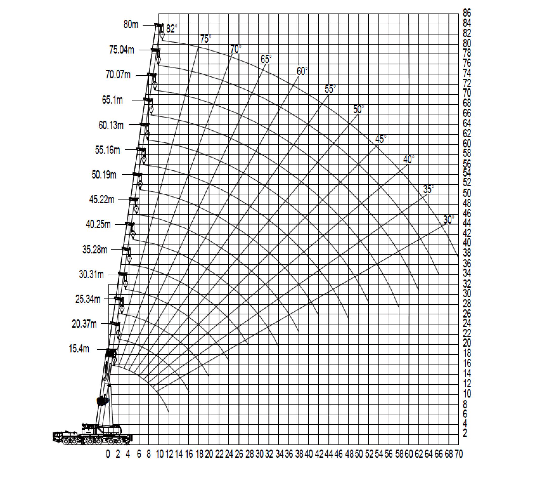 Грузовысотные характеристики полноприводного крана ZAT3000 Zoomlion