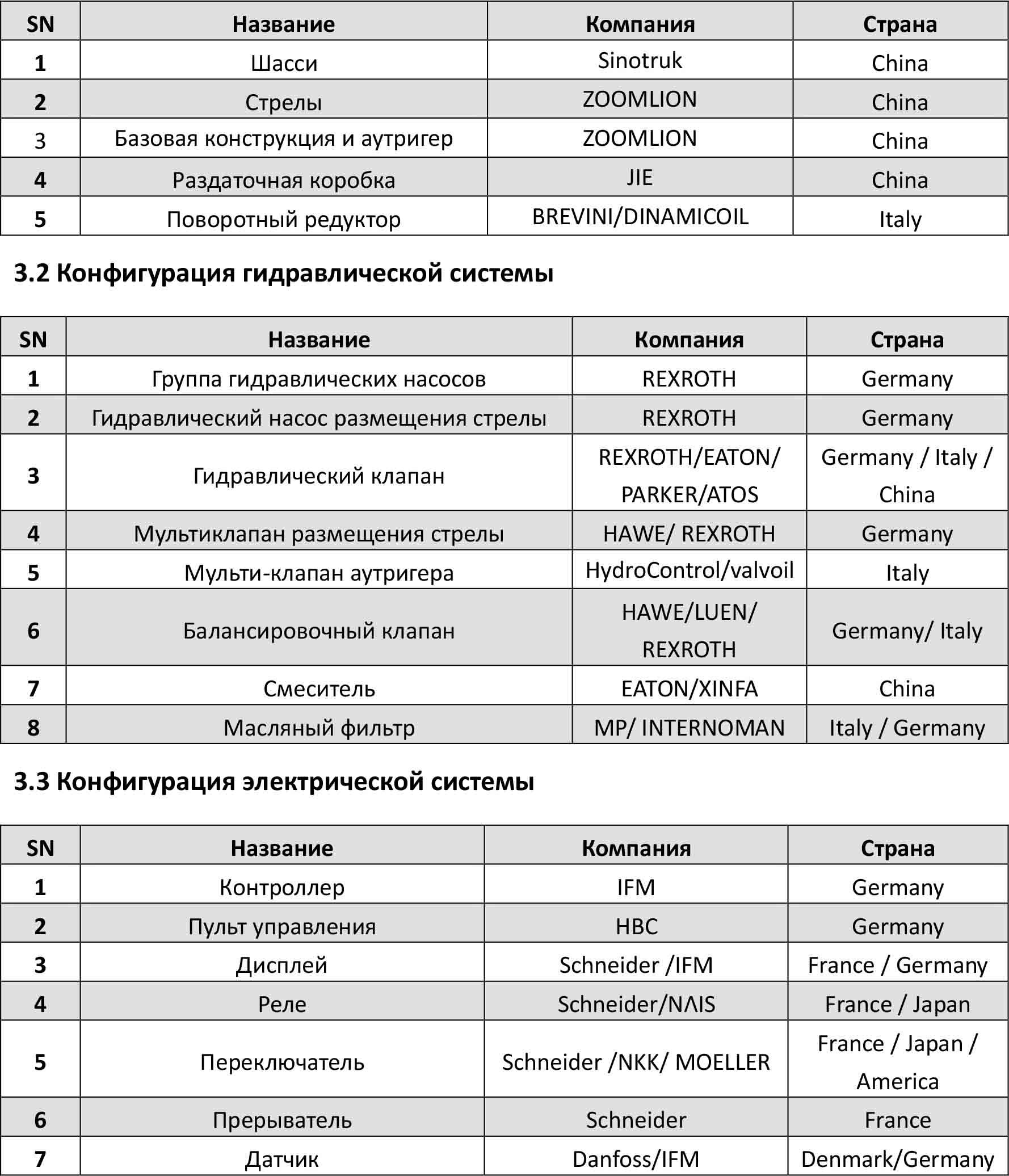 Компоненты автобетононасоса 43X-5RZ Zoomlion