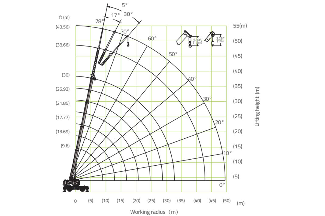 Грузовысотные характеристики короткобазного автокрана вездехода RT35 Zoomlion