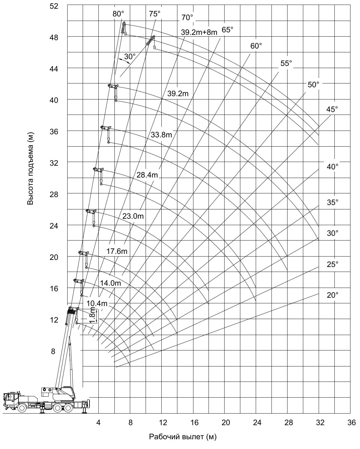 Грузовысотные характеристики автокрана Zoomlion QY25V552.1T