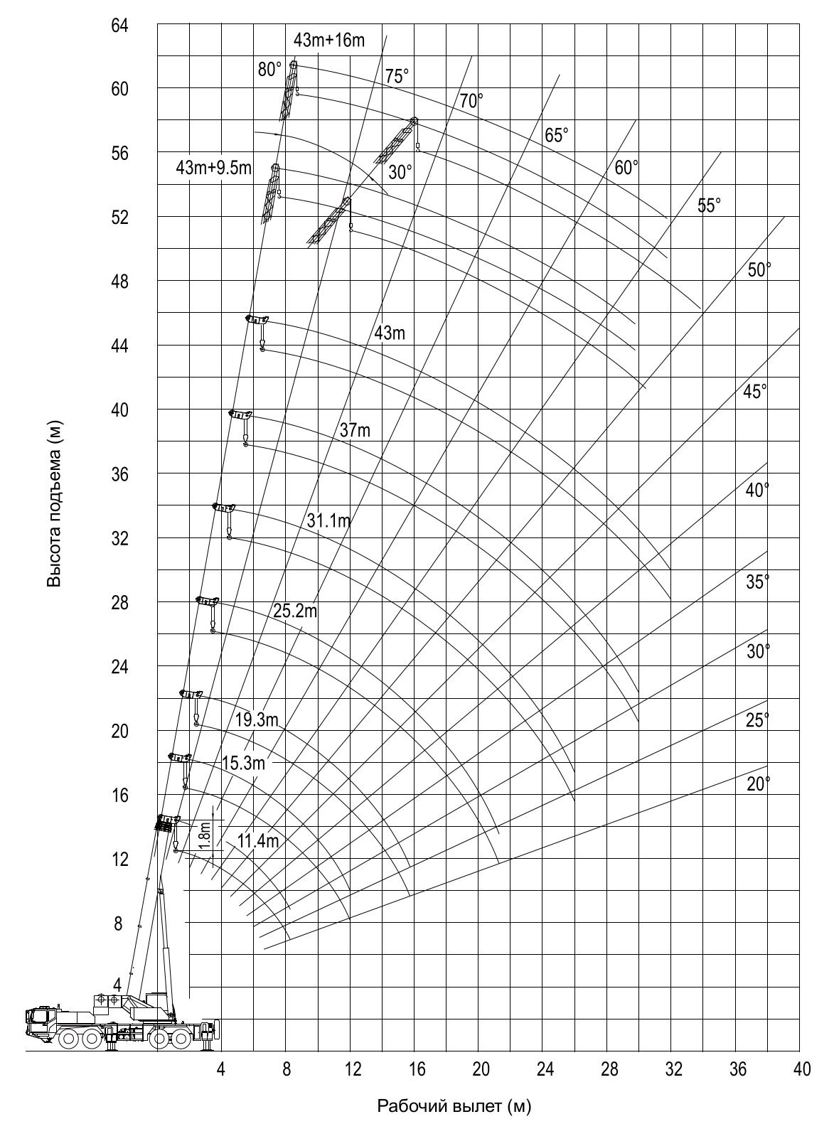 Диаграмма мобильного крана QY55 Zoomlion