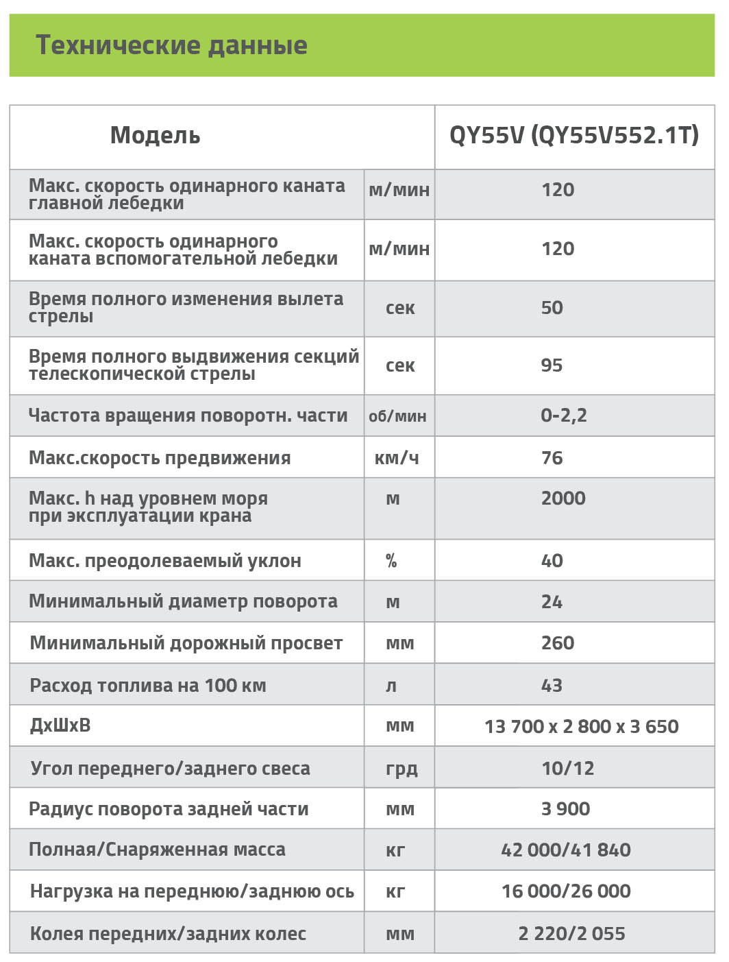 Спецификации мобильного крана QY55 Zoomlion