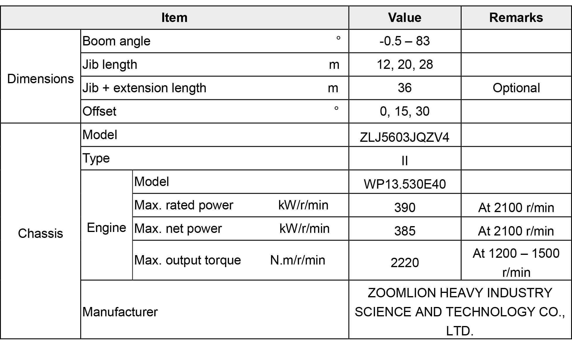 Технические характеристики полноприводного крана ZAT2000 Zoomlion