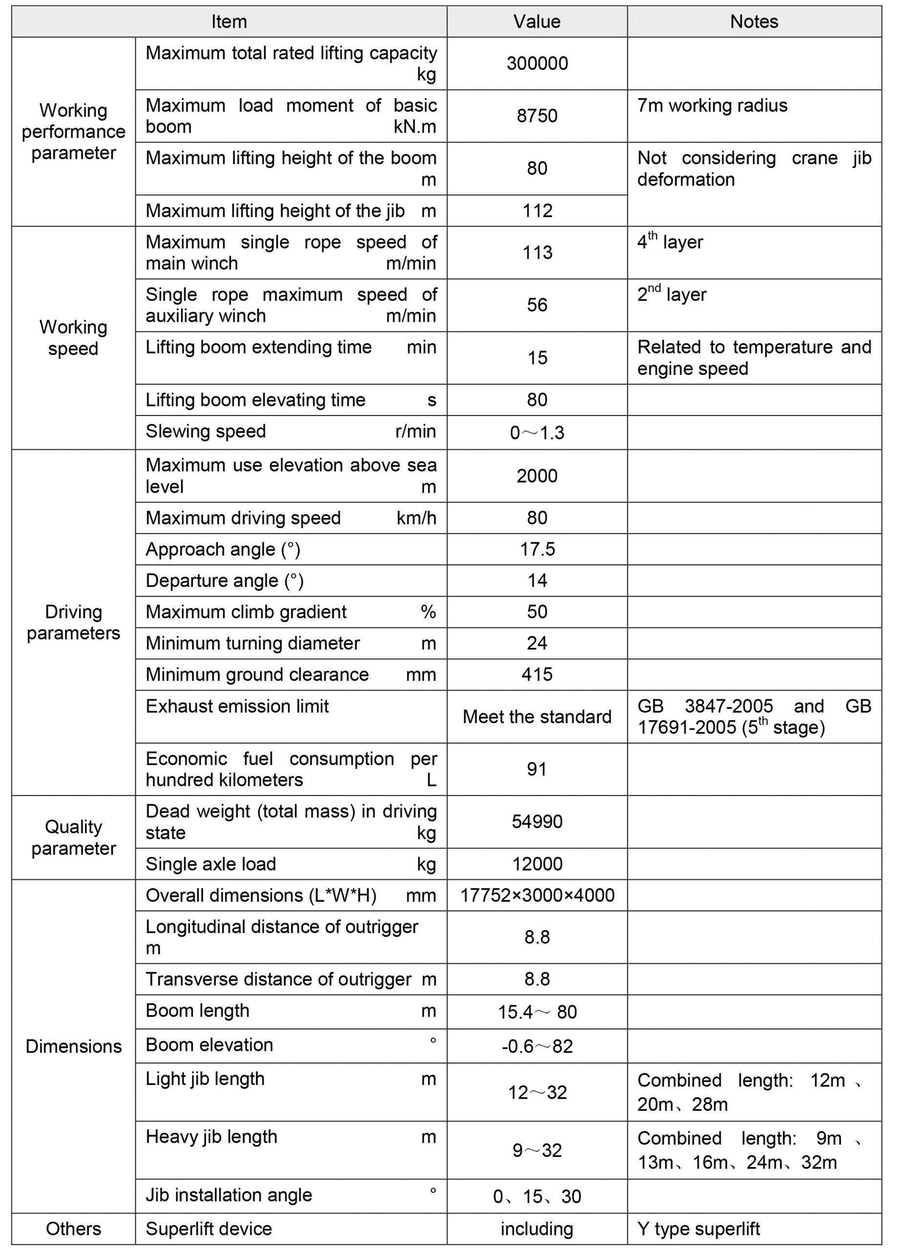 Технические характеристики полноприводного крана ZAT3000 Zoomlion