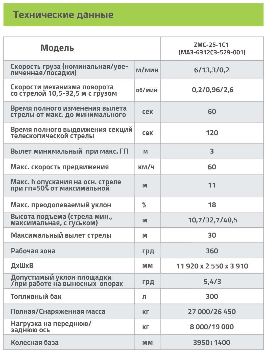 Технические характеристики автокрана ZMC-25-1С Zoomlion МАЗ