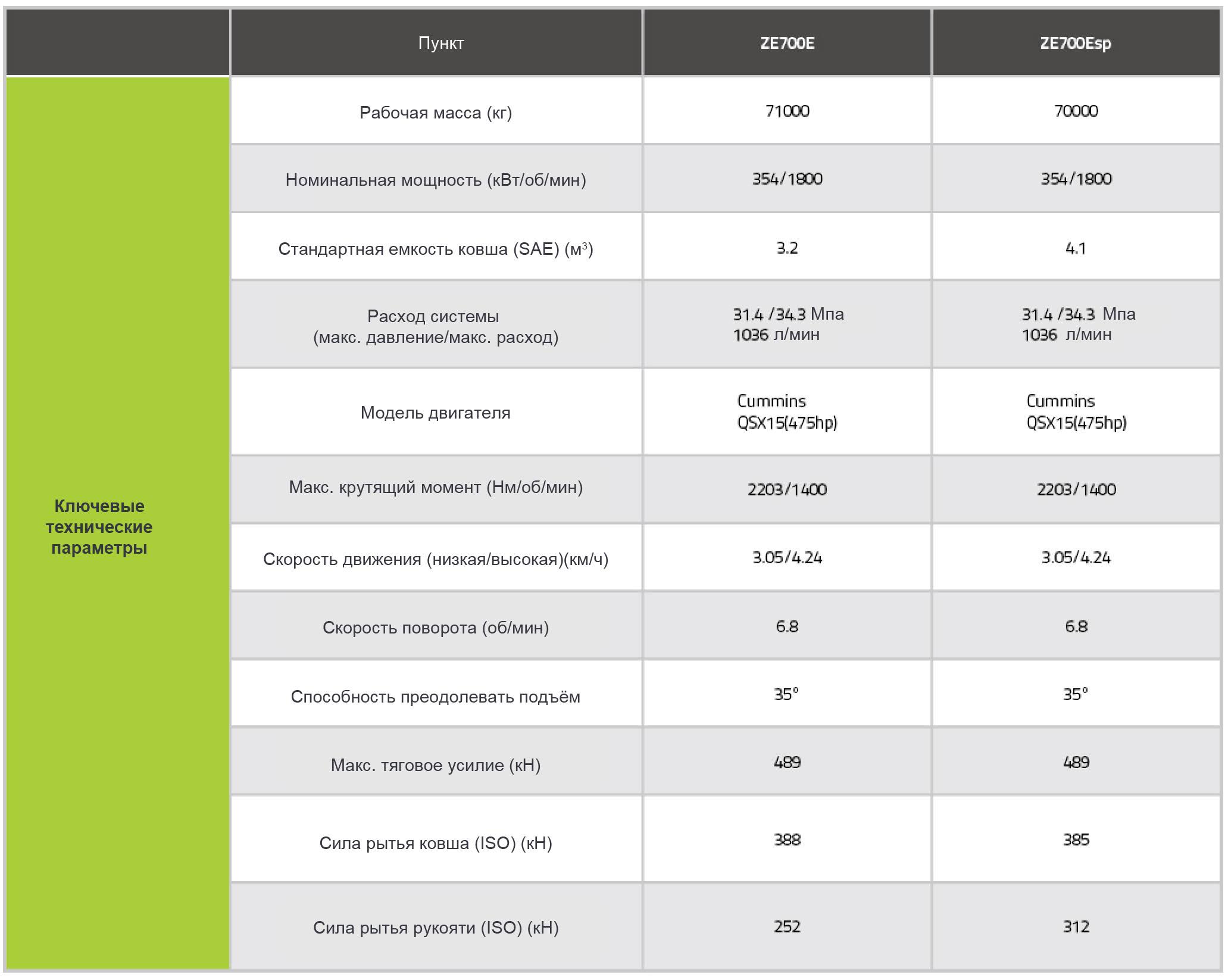 Технические характеристики экскаватора ZE700 Zoomlion