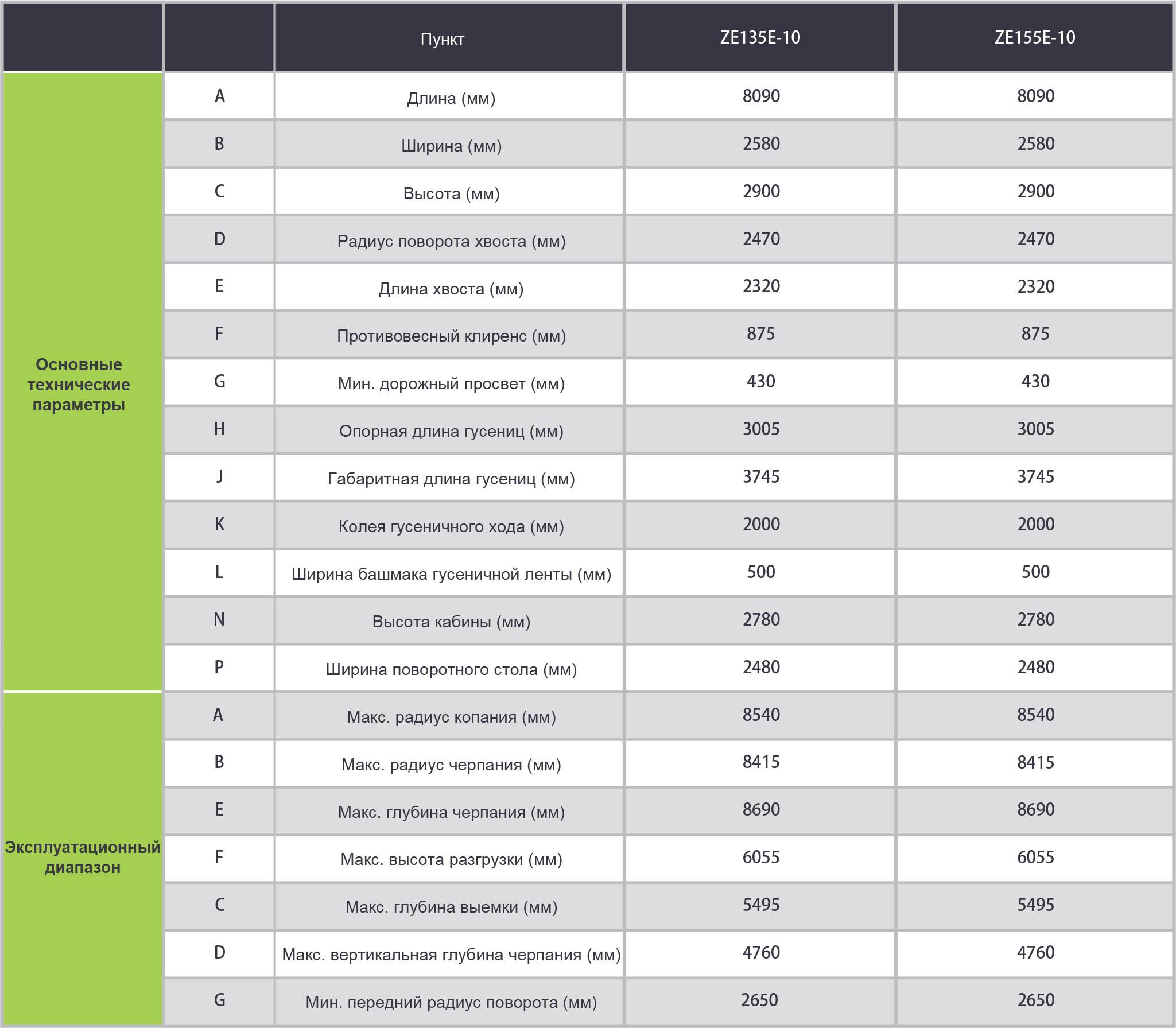 Габариты и технические характеристики экскаватора ZE135E-10 Zoomlion