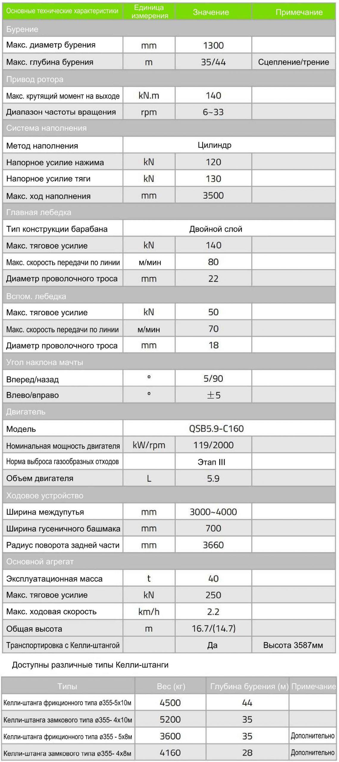 Технические характеристики роторной буровой установки Zoomlion ZR140