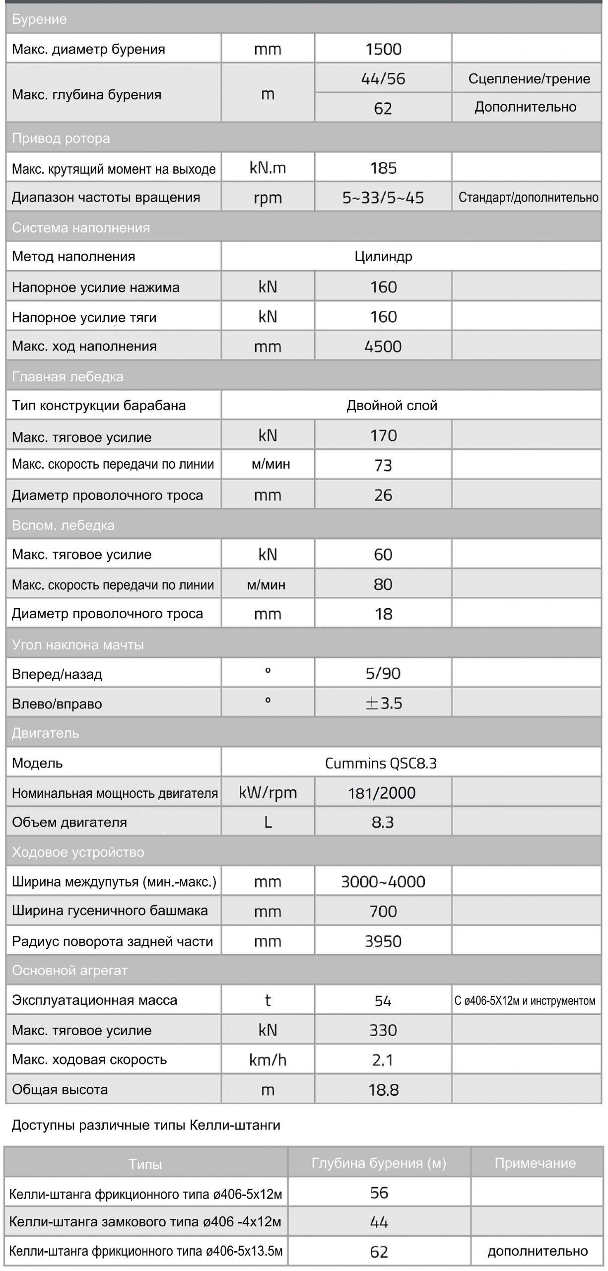 Технические характеристики роторной буровой установки Zoomlion ZR185