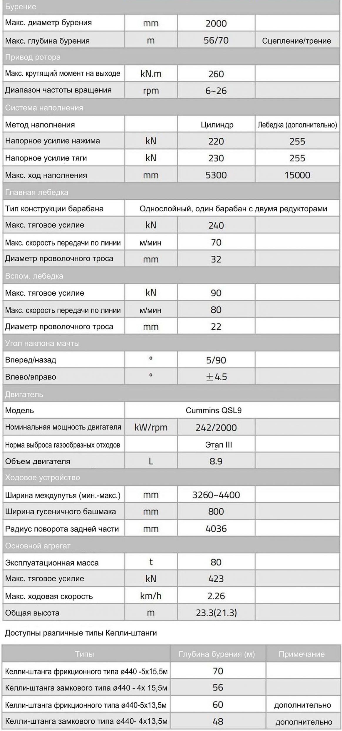 Технические характеристики роторной буровой установки Zoomlion ZR255