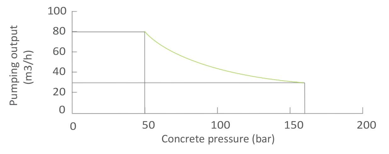 Диаграмма производительности стационарного бетононасоса Zoomlion HBT80.16.174RSU