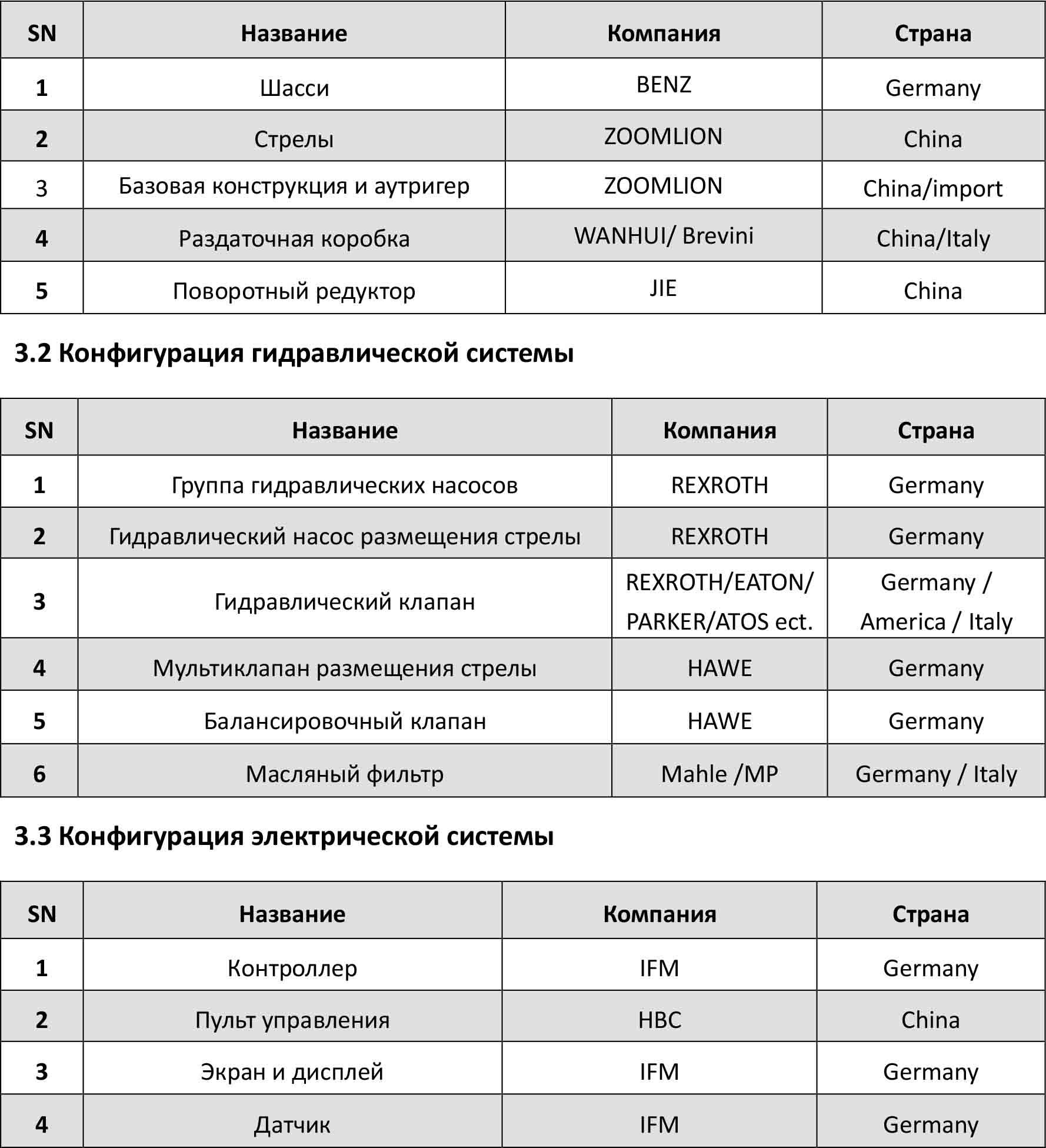 Компоненты автобетононасоса 56X-6RZ Zoomlion