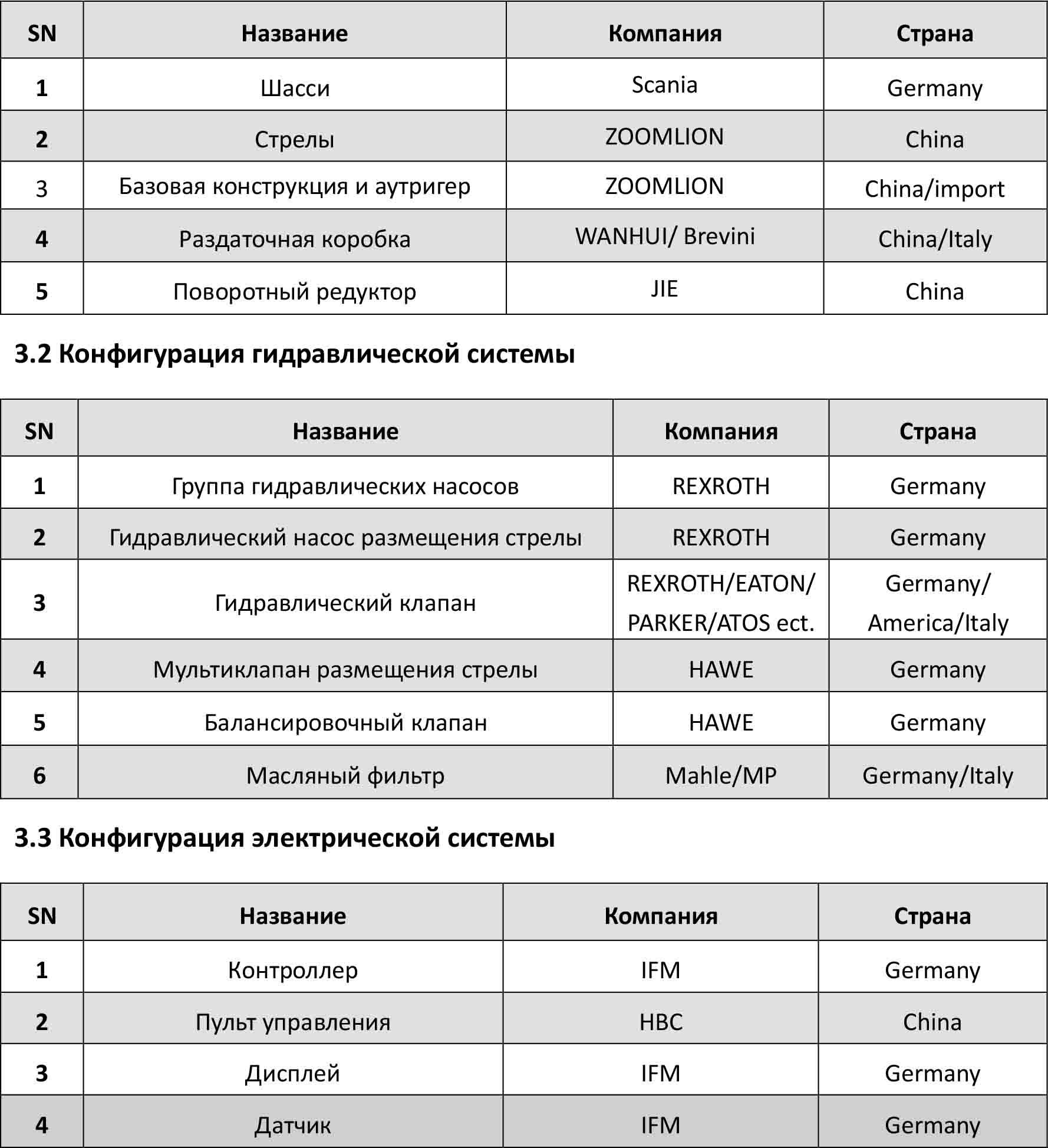 Компоненты автобетононасоса 63X-6RZ Zoomlion