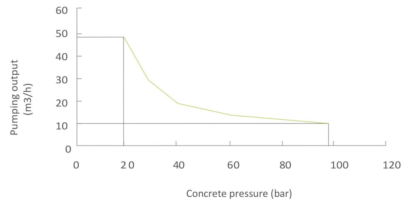 Производительность стационарного бетононасоса Zoomlion HBT50.10.60RS