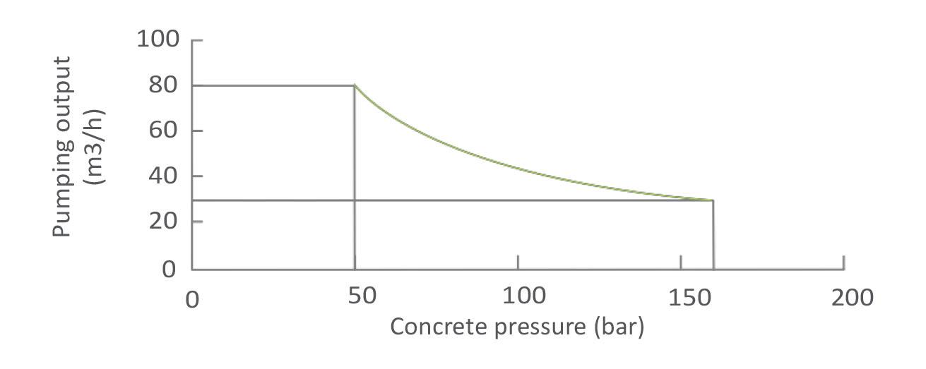 Диаграмма производительности стационарного бетононасоса Zoomlion HBT60.13.90SU