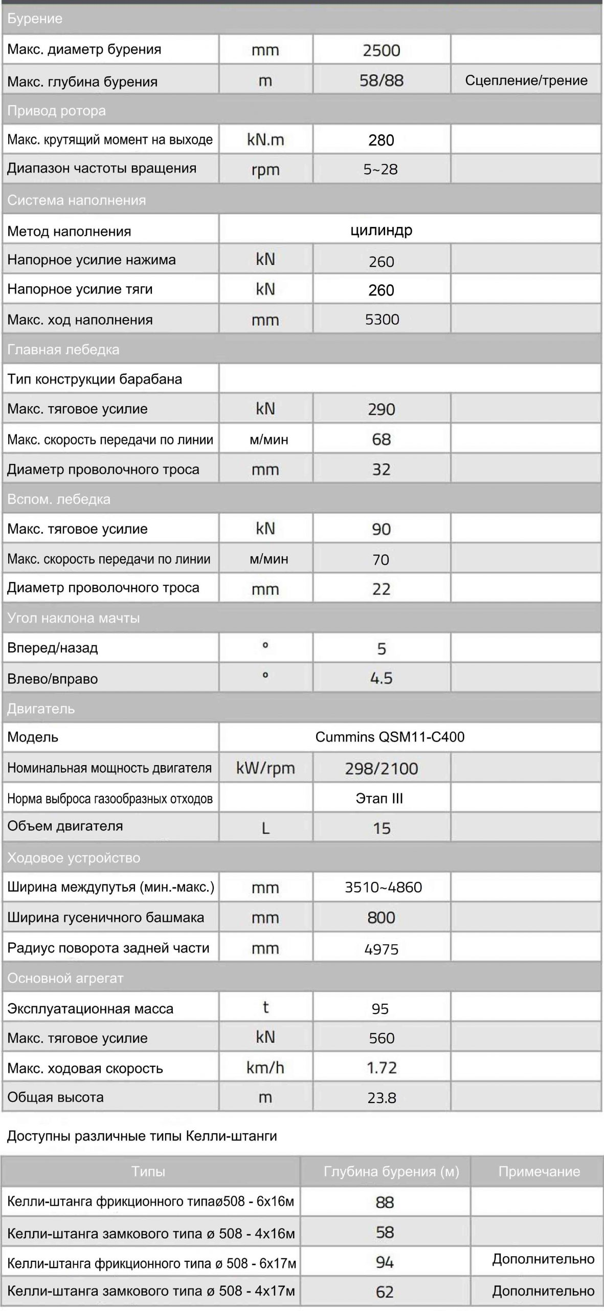 Технические характеристики роторной буровой установки Zoomlion ZR280C-2