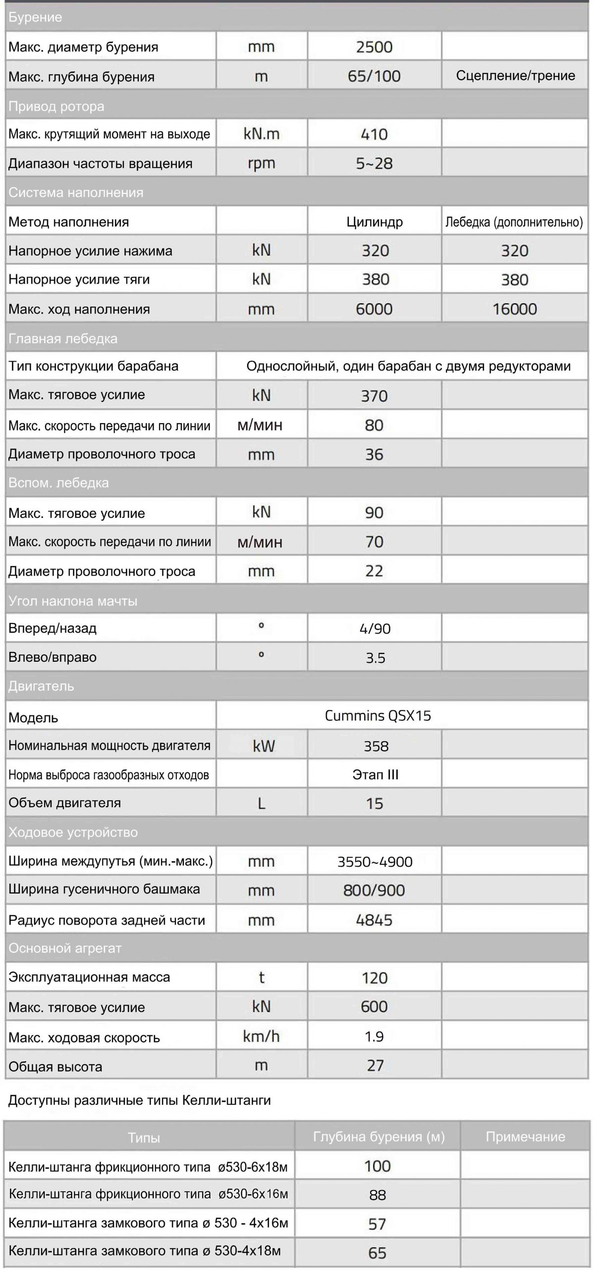 Технические характеристики роторной буровой установки Zoomlion ZR380L