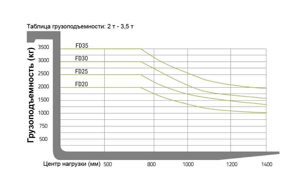 Диаграмма грузоподъемности вилочного погрузчика FD20H (FD25H, FD30H, FD35H) Zoomlion