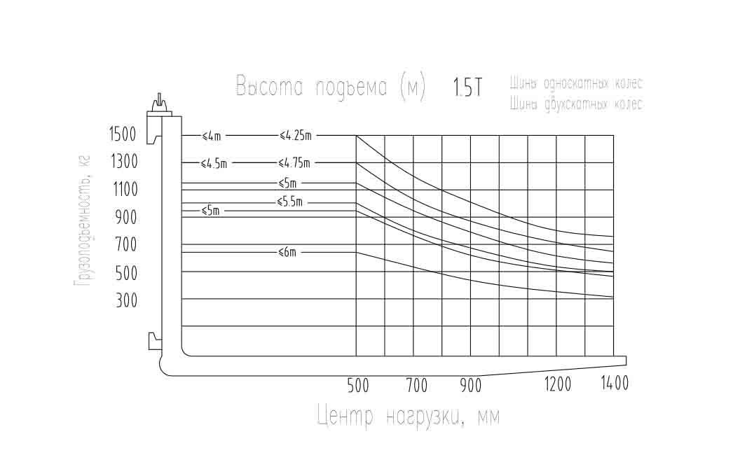 Нагрузочные характеристики вилочного погрузчика FD15 FD18 Zoomlion